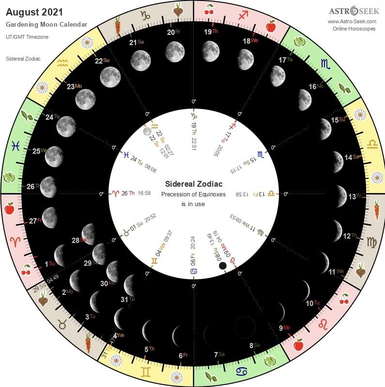 Lunar gardening a Basic Guide To Gardening With The Moon. Lunar gardening chart